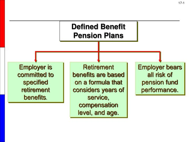 explains the required reporting for defined contribution defined benefit and other postretirement pl + read article a defined benefit plan, most often known as a pension, is a retirement account for which your employer ponies up all the money and promises you a set payout when you retire a defined contribution plan, like a 401(k) or 403(b), requires you to put in your own money.
