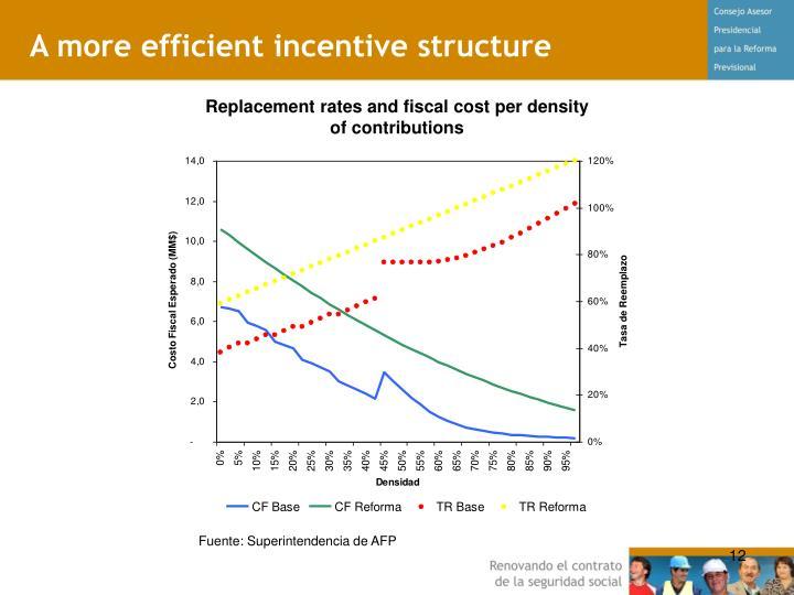 A more efficient incentive structure