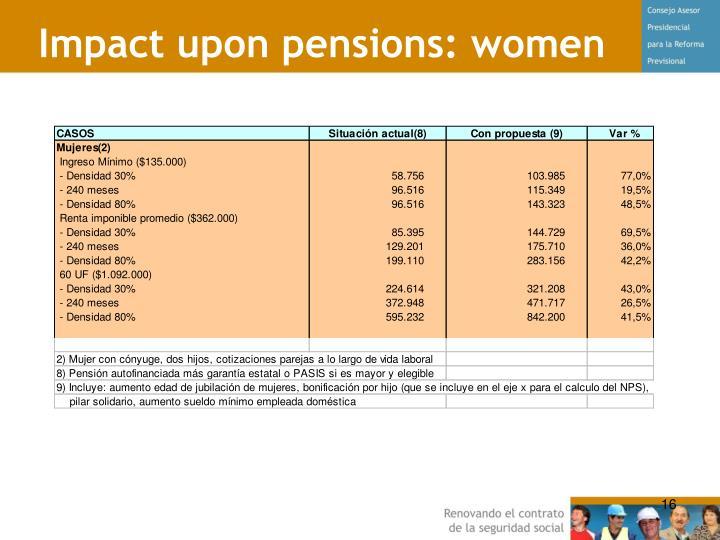 Impact upon pensions: women