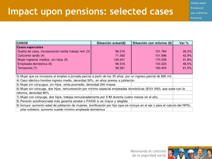 Impact upon pensions: selected cases