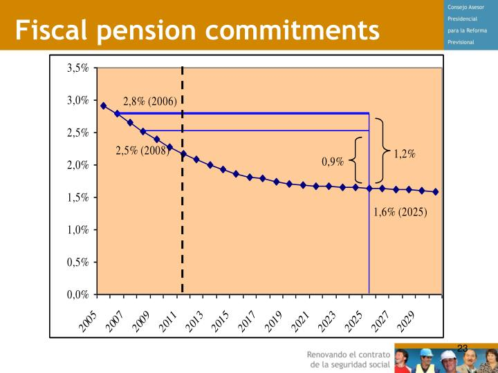 Fiscal pension commitments