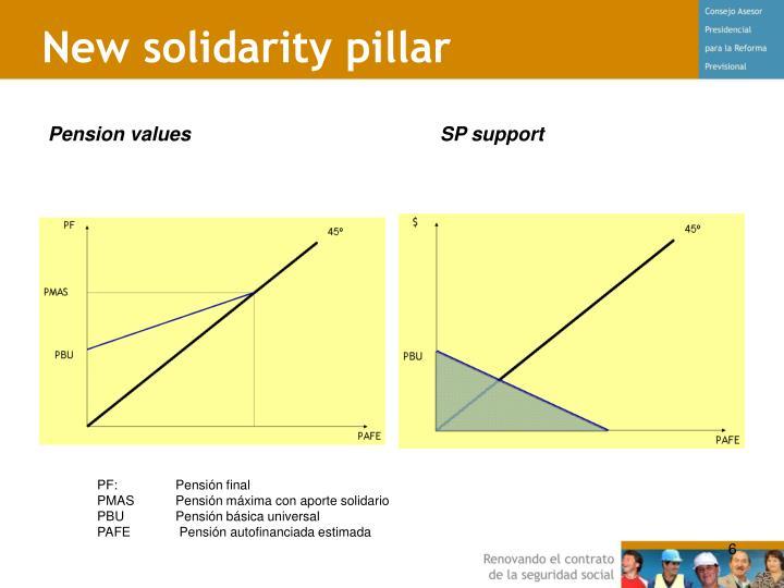 New solidarity pillar