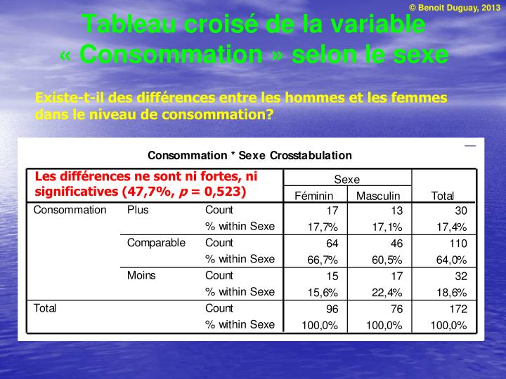 Les différences ne sont ni fortes, ni significatives (47,7%,
