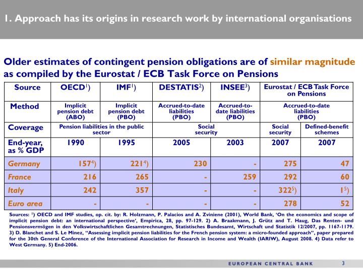 1 approach has its origins in research work by international organisations