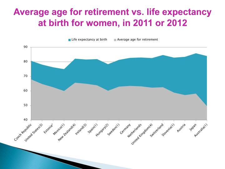 Average age for retirement vs. life expectancy at birth for women, in 2011 or 2012