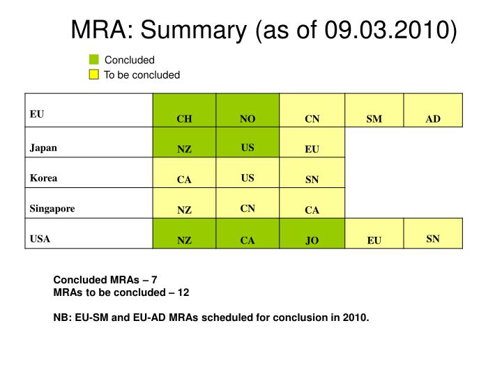 MRA: Summary (as of 09.03.2010)