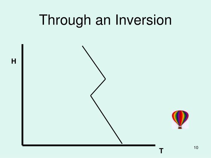 Through an Inversion