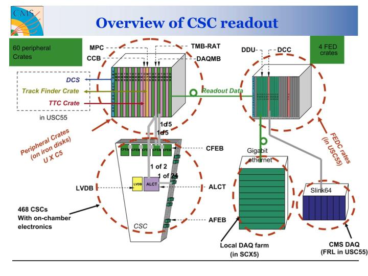 Overview of CSC readout