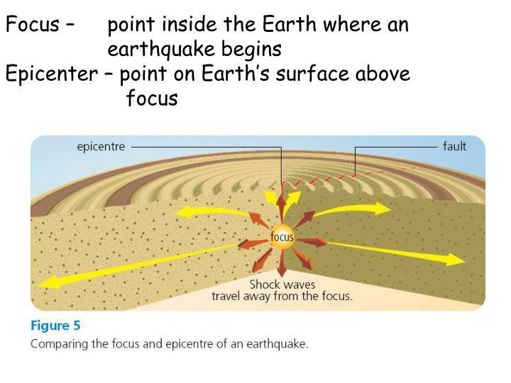 Focus – point inside the Earth where an  earthquake begins