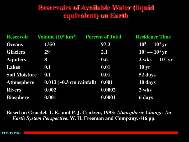 Reservoirs of available water liquid equivalent on earth