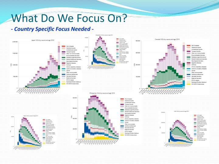 What Do We Focus On?