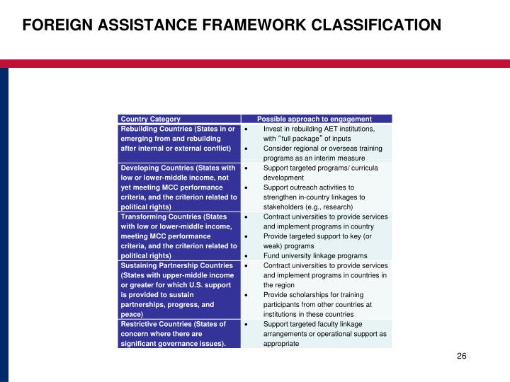 FOREIGN ASSISTANCE FRAMEWORK CLASSIFICATION