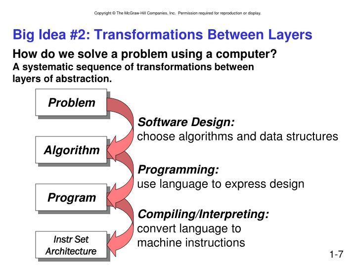 Big Idea #2: Transformations Between Layers