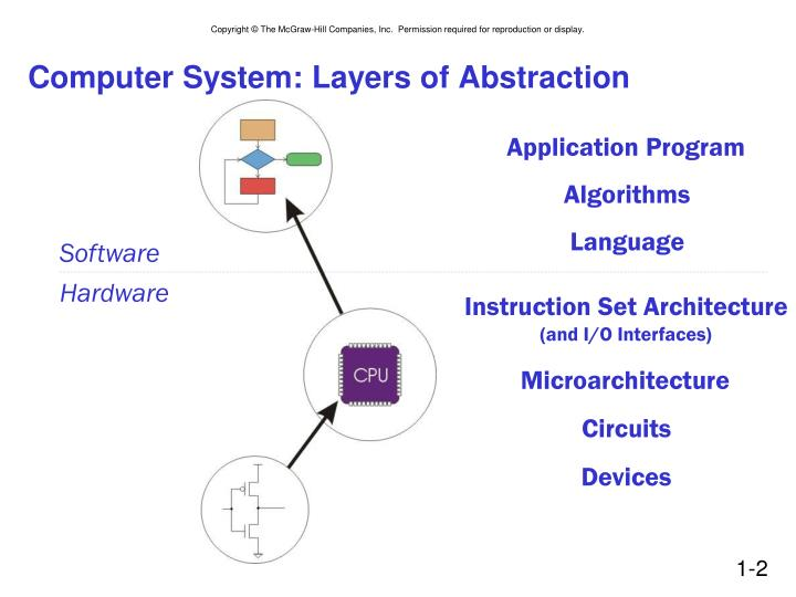 Computer system layers of abstraction