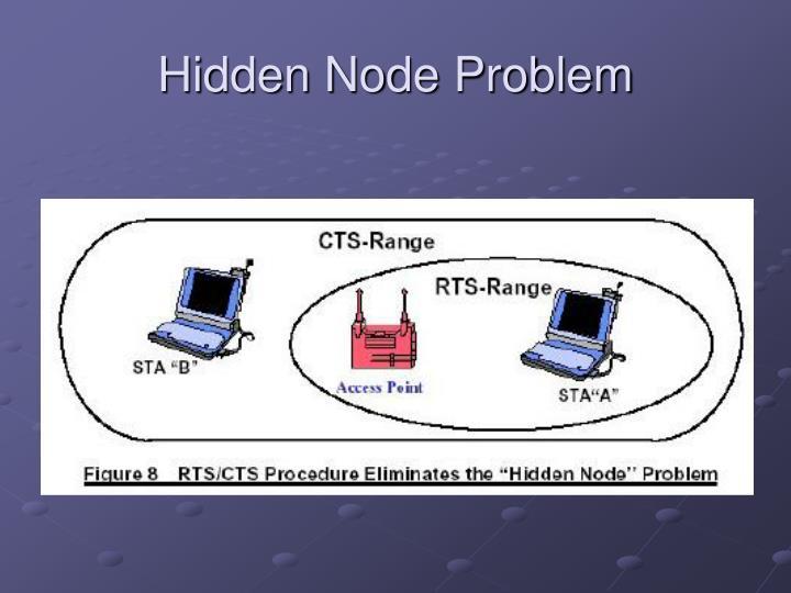 Hidden Node Problem