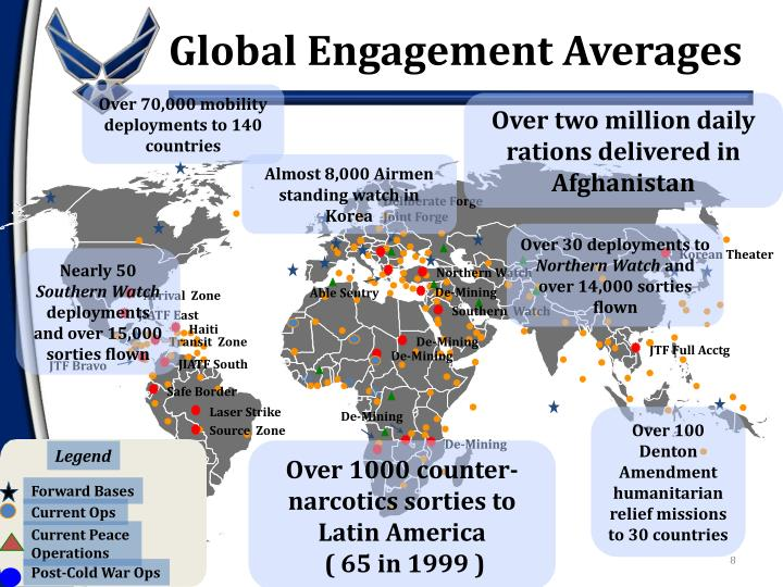 Global Engagement Averages