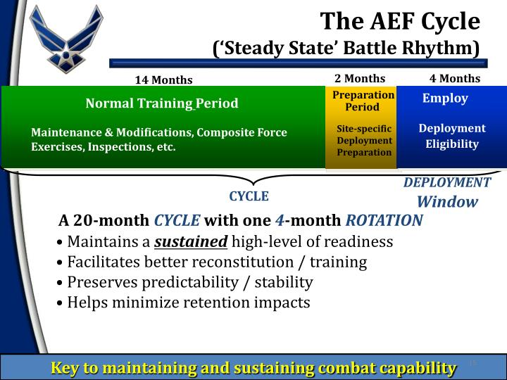 The AEF Cycle