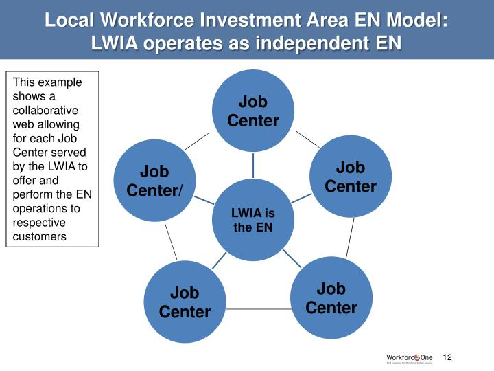 Local Workforce Investment Area EN Model: