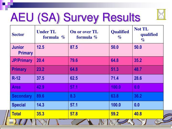 AEU (SA) Survey Results