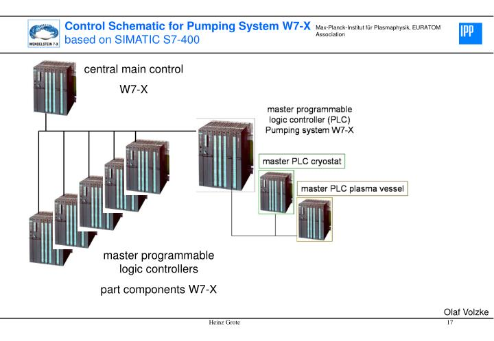 Control Schematic for Pumping System W7-X
