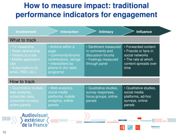 How to measure impact: traditional performance indicators for engagement