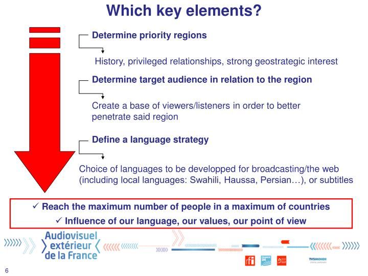 Which key elements?