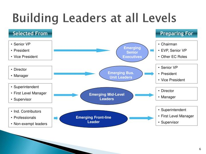 Building Leaders at all Levels