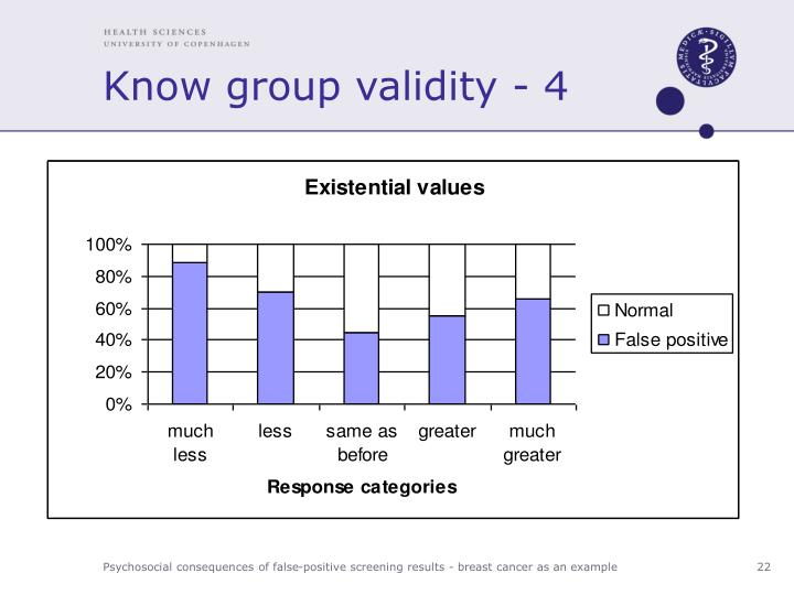Know group validity - 4