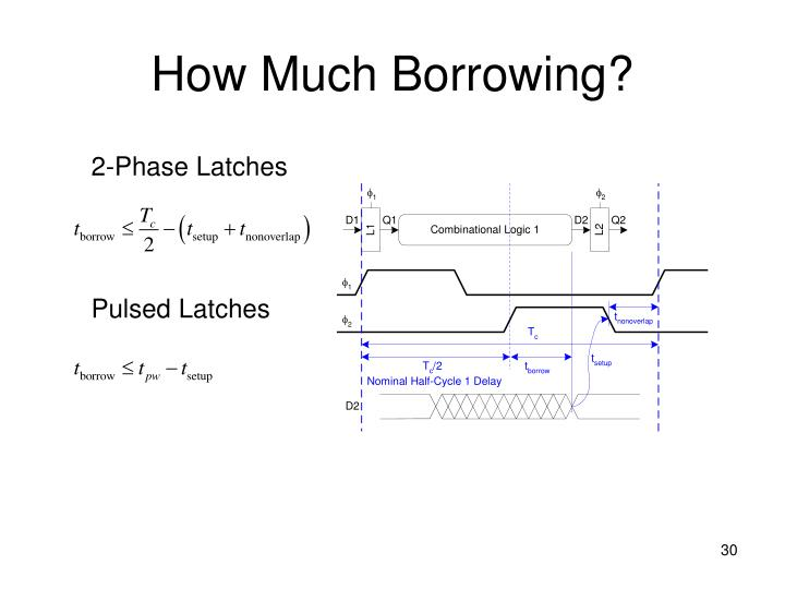 How Much Borrowing?