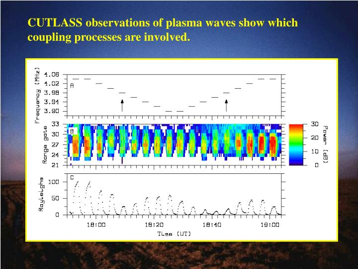 CUTLASS observations of plasma waves show which coupling processes are involved.