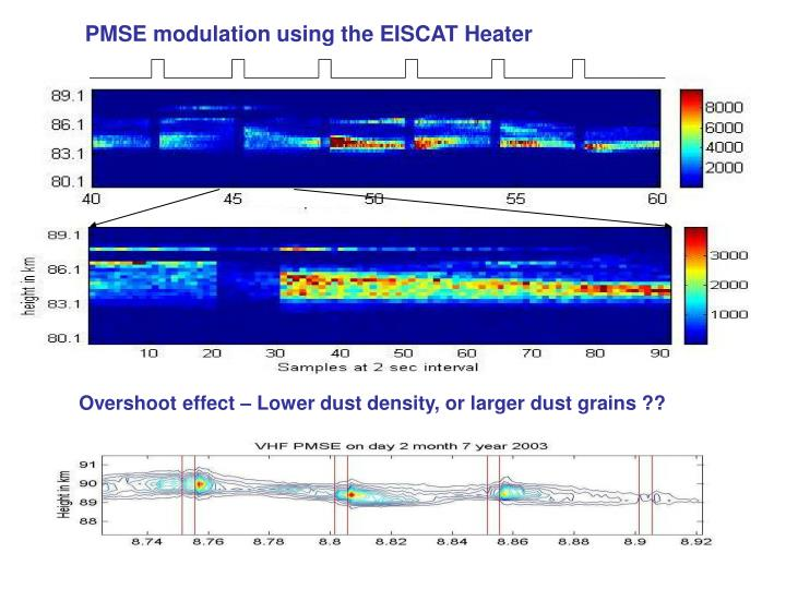 PMSE modulation using the EISCAT Heater