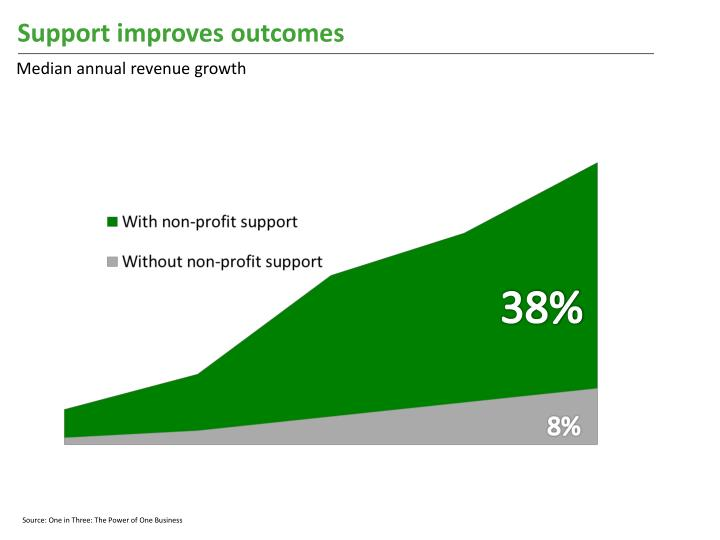 Support improves outcomes