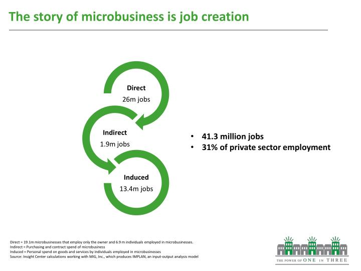 The story of microbusiness is job creation