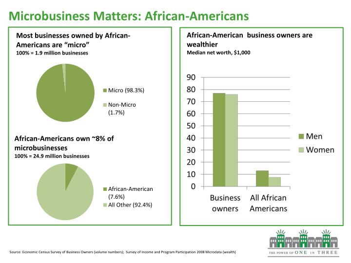 Microbusiness Matters: African-Americans