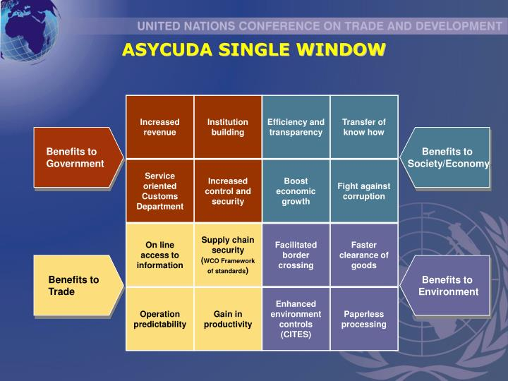 ASYCUDA SINGLE WINDOW