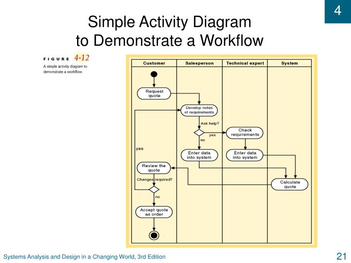 Simple Activity Diagram