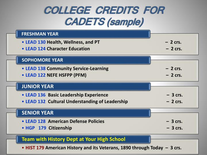 COLLEGE  CREDITS  FOR