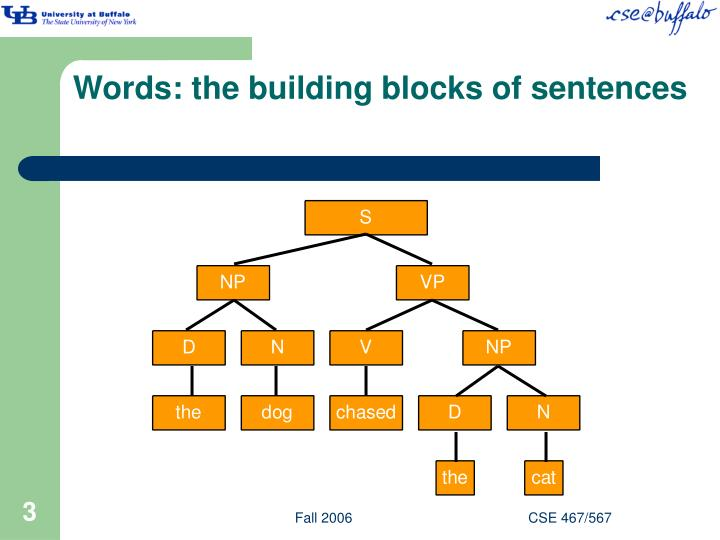 Words the building blocks of sentences