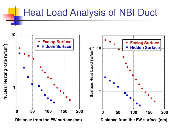 Heat Load Analysis of NBI Duct
