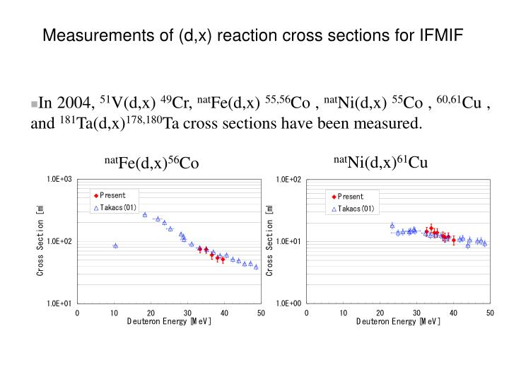 Measurements of (d,x) reaction cross sections for IFMIF