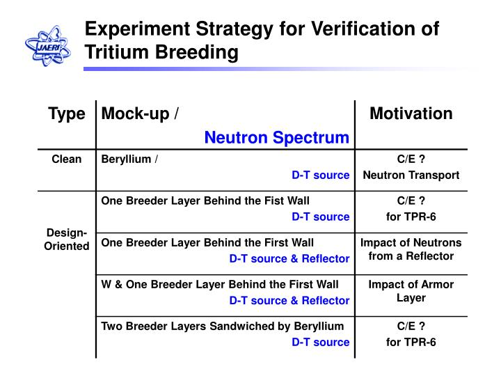 Experiment Strategy for Verification of Tritium Breeding
