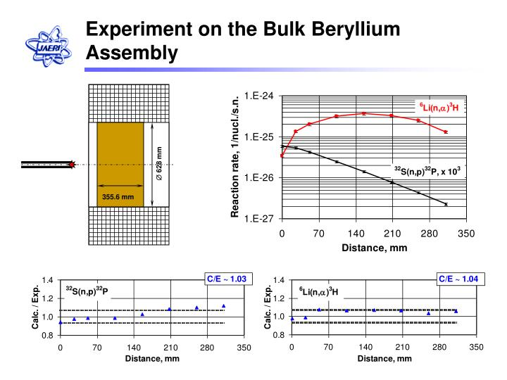 Experiment on the Bulk Beryllium Assembly