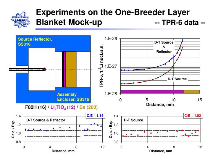 Experiments on the One-Breeder Layer Blanket Mock-up