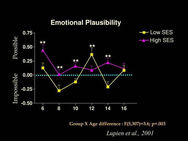 Emotional Plausibility
