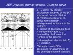 aef universal diurnal variation carnegie curve