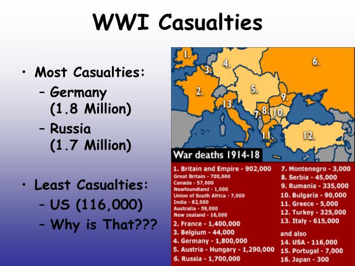 WWI Casualties