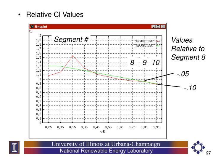Relative Cl Values