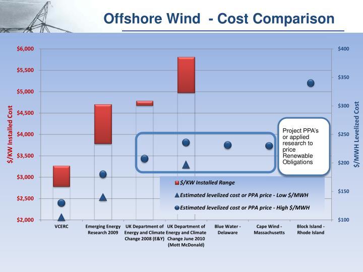 Offshore Wind  - Cost Comparison
