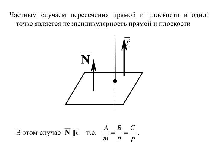 Частным случаем пересечения прямой и плоскости в одной точке является перпендикулярность прямой и плоскости