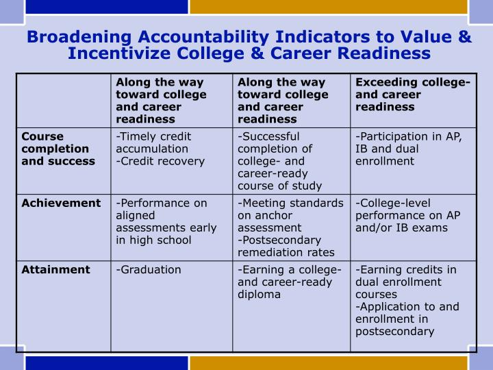 Broadening Accountability Indicators to Value & Incentivize College & Career Readiness